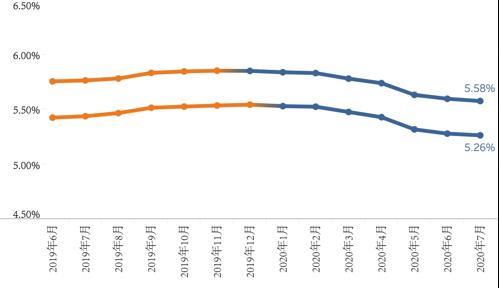 最新调整!昆山房贷利率有变