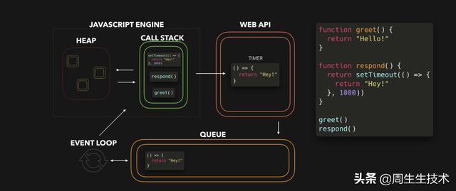 「翻译」JavaScript的可视化学习之一:事件循环