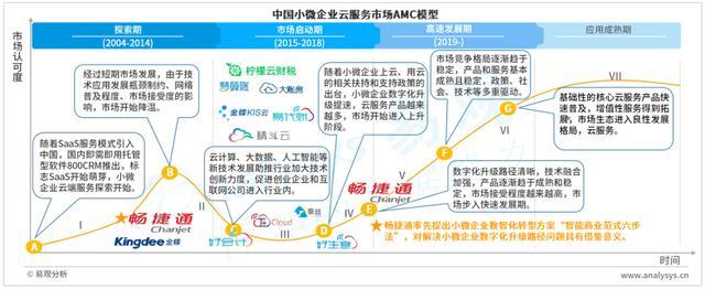 多重利好因素助推小微企业上云、用云市场步入发展快车道