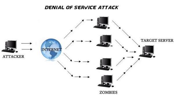 现代黑客使用的10种常用技术