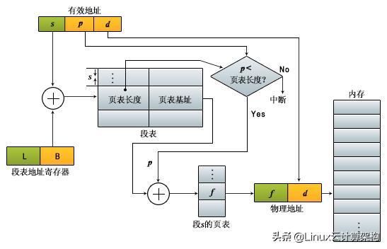 Linux操作系统:分段系统中的地址映射和基本机制