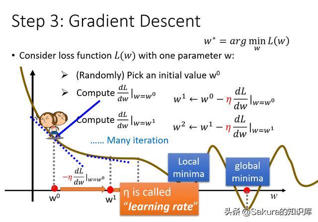 最详细的回归算法介绍,一遍就能看懂