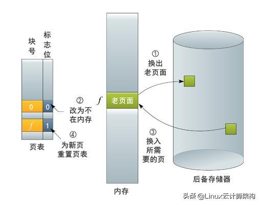 Linux操作系统:常用的页面置换算法