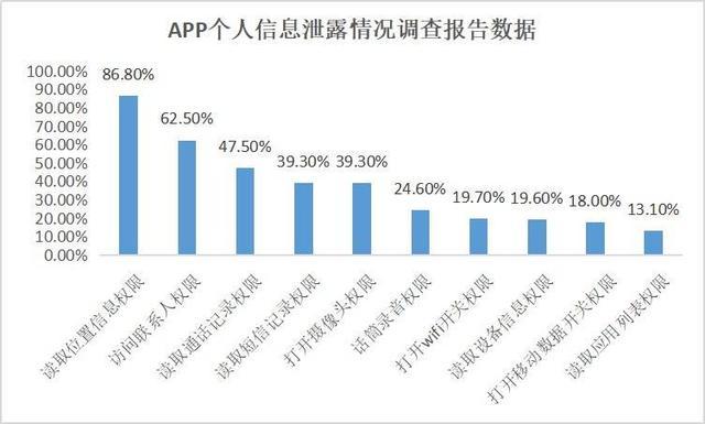 被工信部点名的58款App,是怎么侵犯用户隐私的?