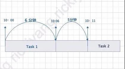 老板喊你设计一个高效的定时任务系统