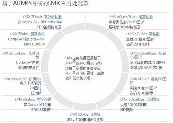 ARM、MCU、DSP、FPGA、SOC的区别
