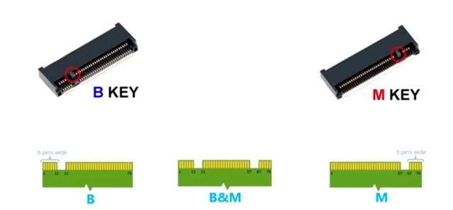 M.2接口SSD就是高性能存储的代名词?不同插槽代表不同速度