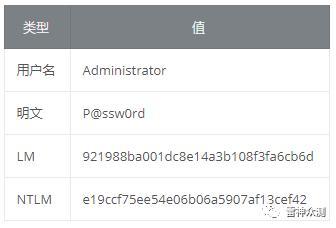 Windows用户密码的加密与破解利用