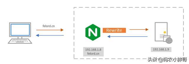 后台服务器老是被勒索多半是没有使用Nginx代理