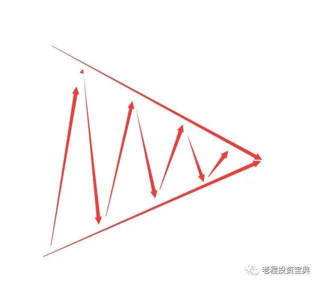 11种划线形态,教你手把手学会划线买卖点判断