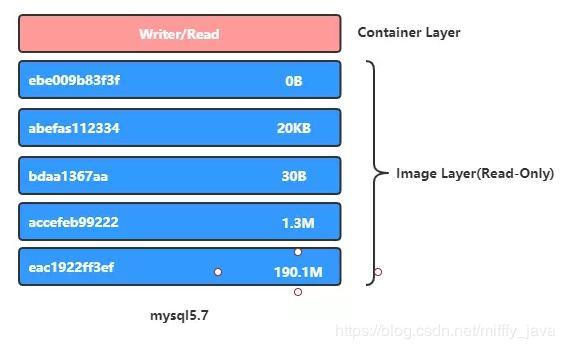 Docker三大核心组件:镜像、容器与仓库,你了解多少呢?