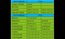 实测几款常见的DNS,看性能还是看功能?