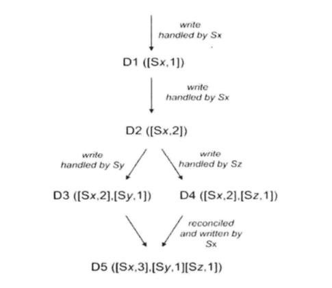 分布式初探——判断因果关系的向量时钟算法