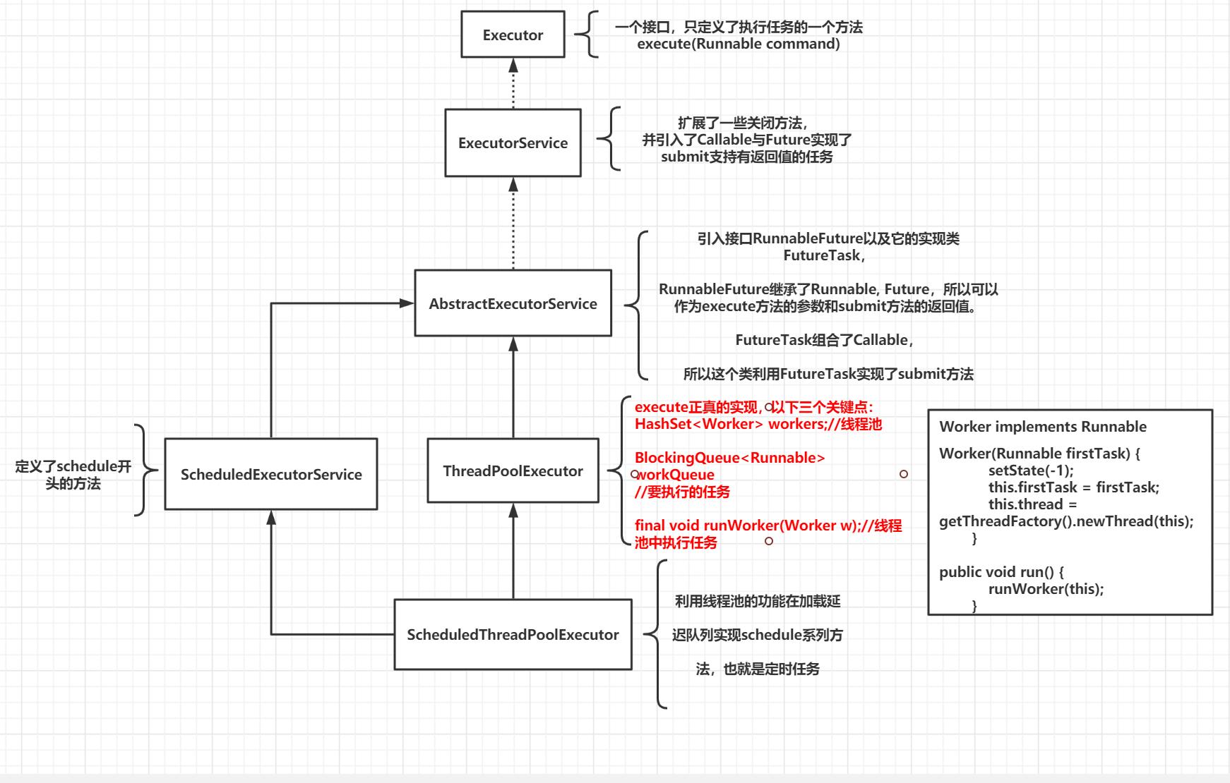 一文总结线程池框架结构体系