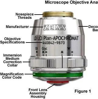 聊聊显微物镜的有关知识