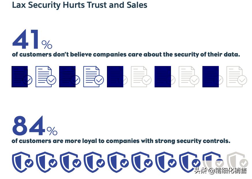 想要赢得客户的信任,你该怎么做?