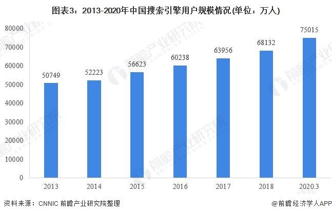 2020年中国搜索引擎行业市场现状及发展前景分析