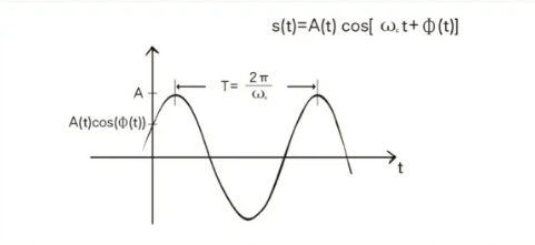 5G有哪些调制方式?