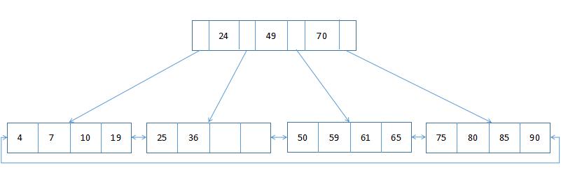 数据库:innodb数据组织形式