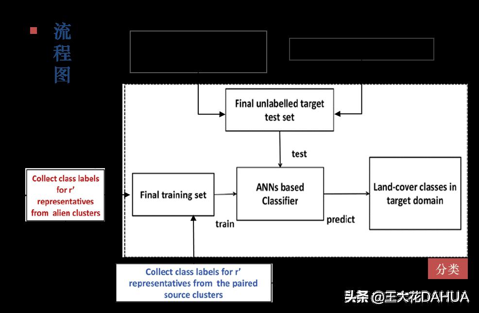 基于人工神经网络分类器的领域自适应(DA)技术