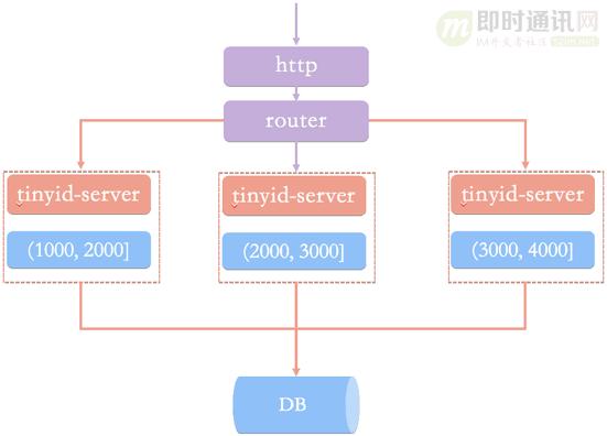 深度解密滴滴的高性能ID生成器(Tinyid)