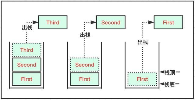 结构与算法:队列和栈结构
