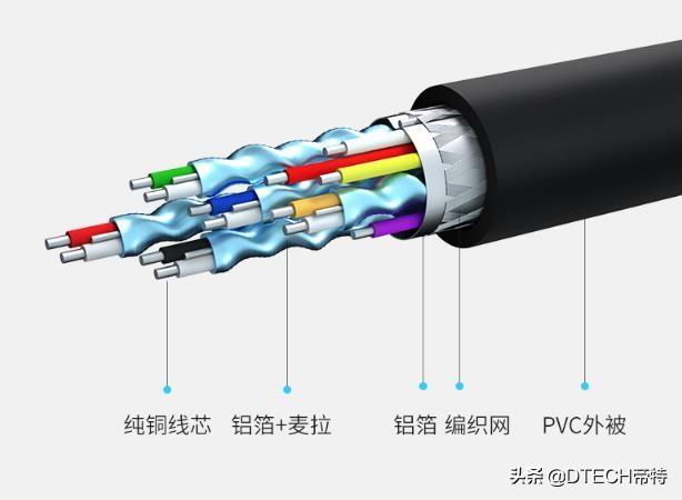 不得不分享:HDMI高清线的五个误区