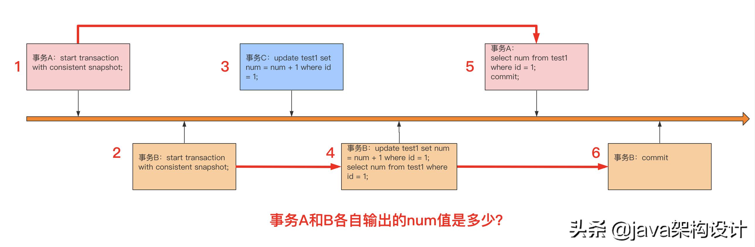日常学习MySQL底层之MVCC、回滚段、一致性读、锁定读