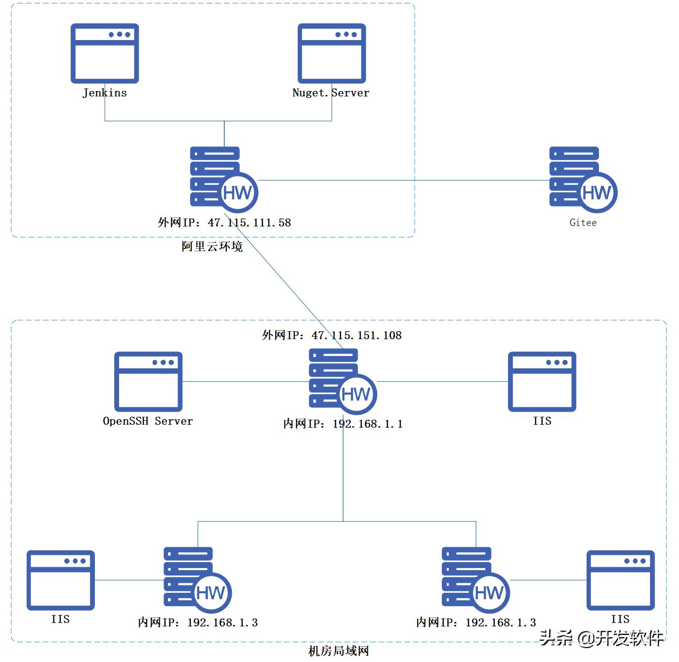 .Net在Windows上使用Jenkins做CI/CD