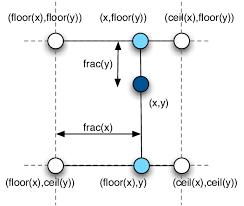 空间变换网络简单介绍