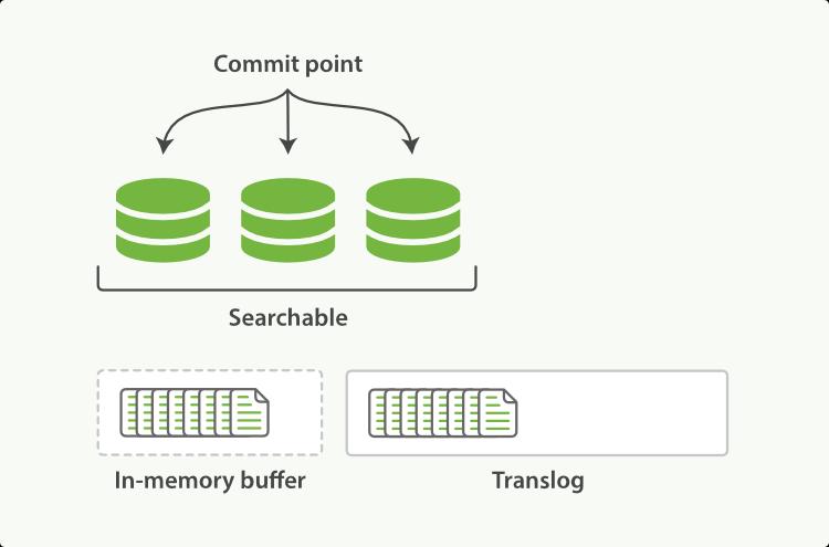 10分钟快速入门海量数据搜索引擎Elasticsearch