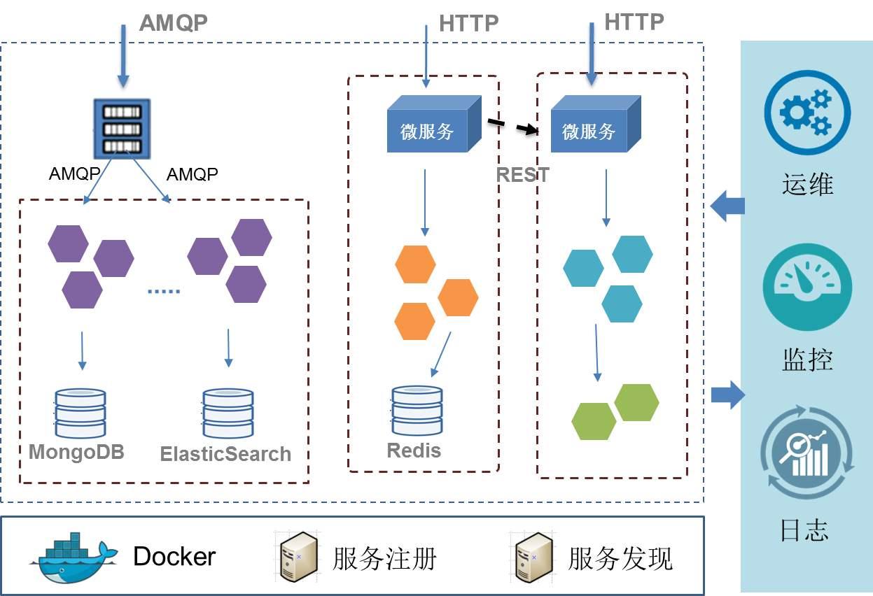 springcloud微服务架构开发实战:常见微服务的消费者