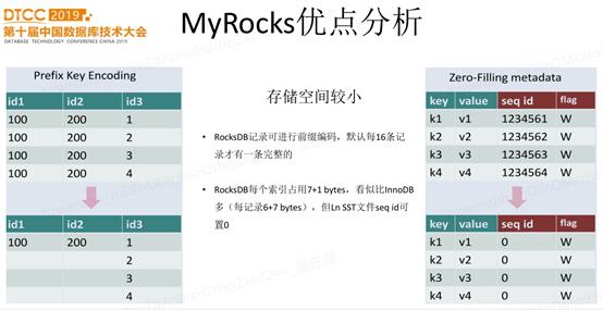 网易云背后的数据库:Facebook开源,完全兼容MySQL