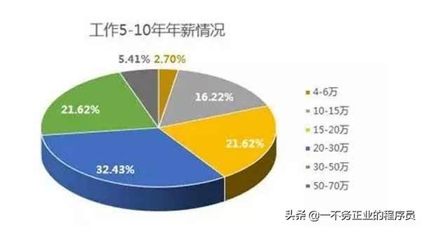 中国程序员和国外程序员,差距在哪里?