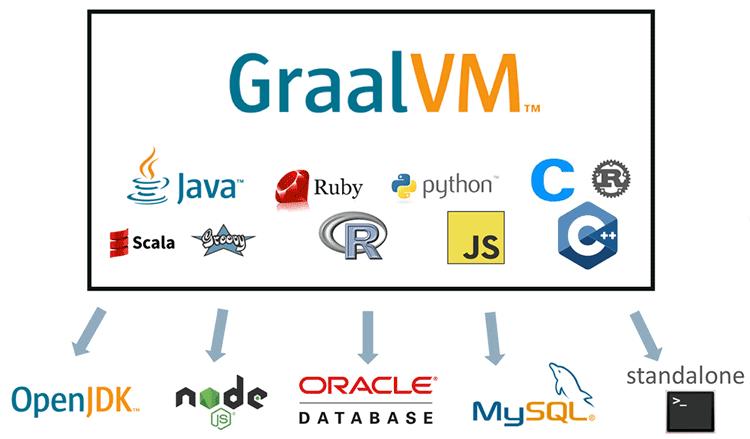 Graal VM:云原生时代的Java