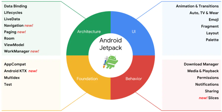 JetPack现在都成了Android开发必备技能嘛?