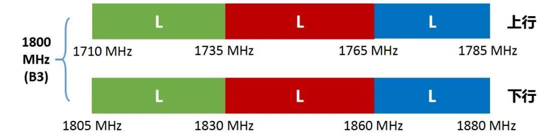 三大运营商,都用了哪些频谱?这直接决定了你的网速!