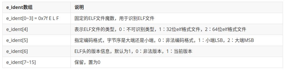 linux中ELF格式二进制程序