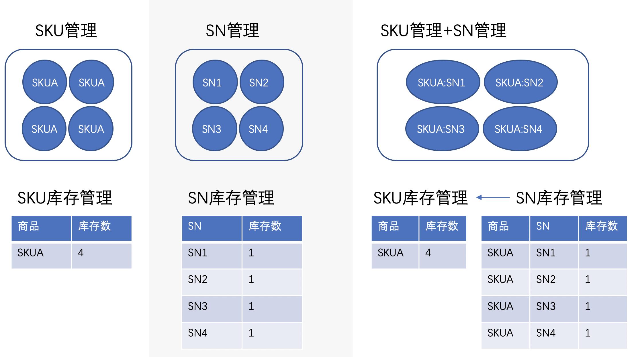 电商SPU、SKU、SN是什么关系?