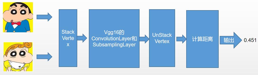 如何用DL4J构建起一个人脸识别系统