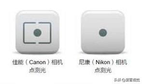 摄影的测光原理与测光模式应用