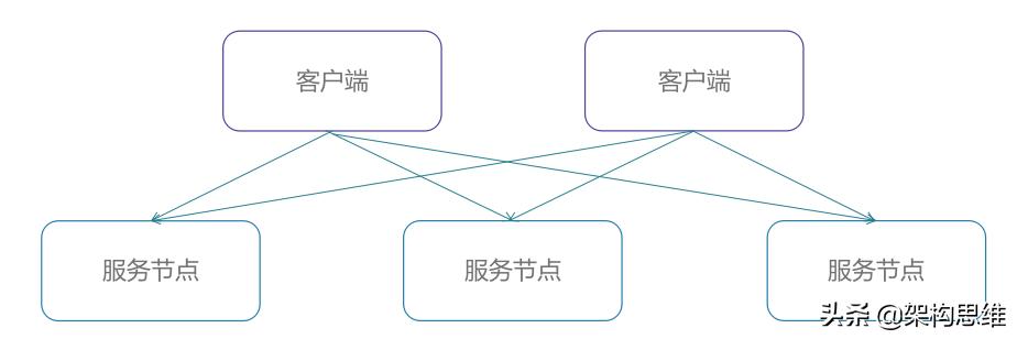 从RPC到服务化框架