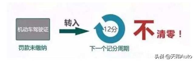 驾驶证相关知识详解:12分制概念&新规「+6标准」解读