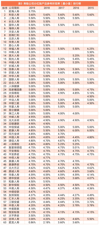 如何判断保险公司分红险利率的高低?