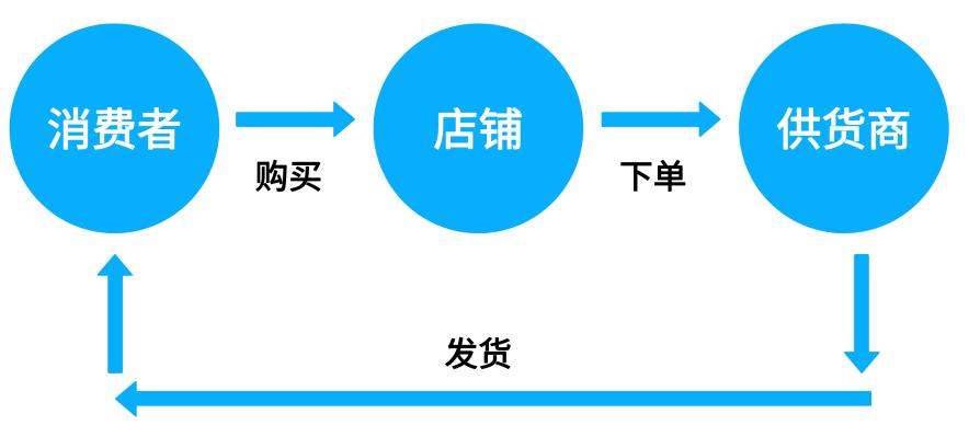 跨境电商系列   货源、库存及跨境支付