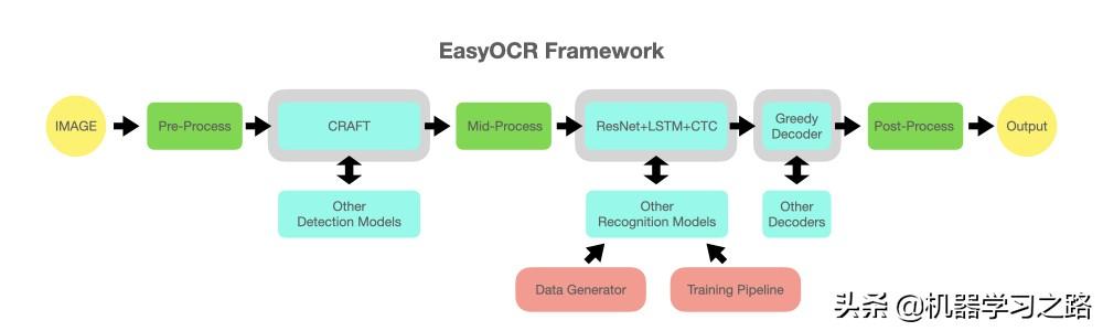 一个超好用的开源OCR