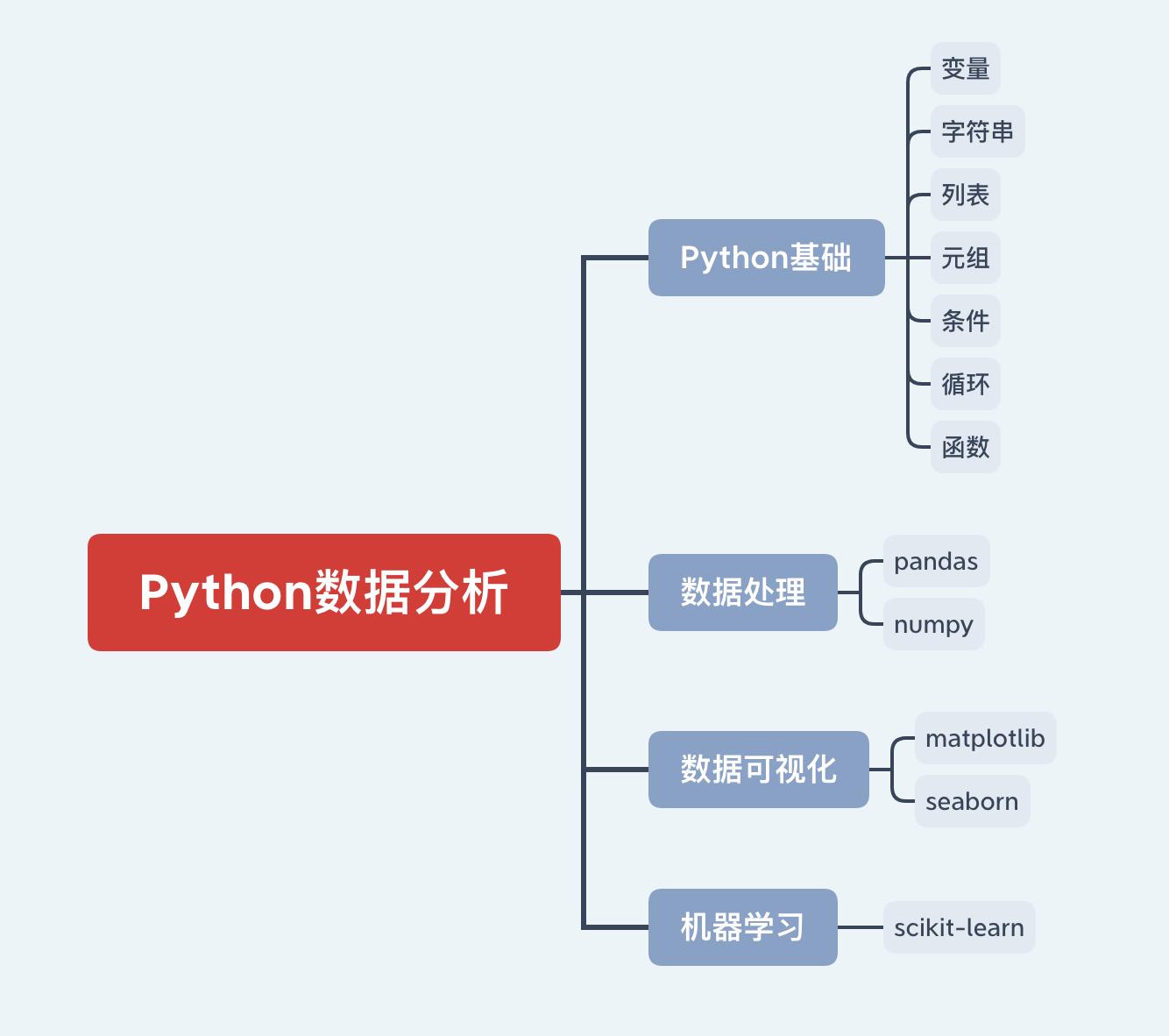 花钱学Python?不存在的!一份大纲两个网站外加搜索,足矣