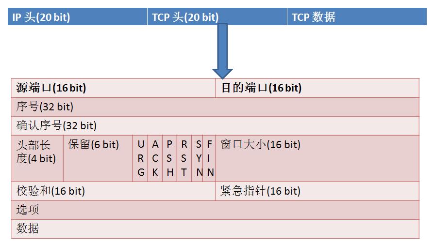 从TCP协议的原理来谈谈rst复位攻击