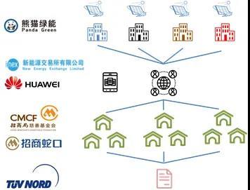 国内外能源区块链典型应用分析