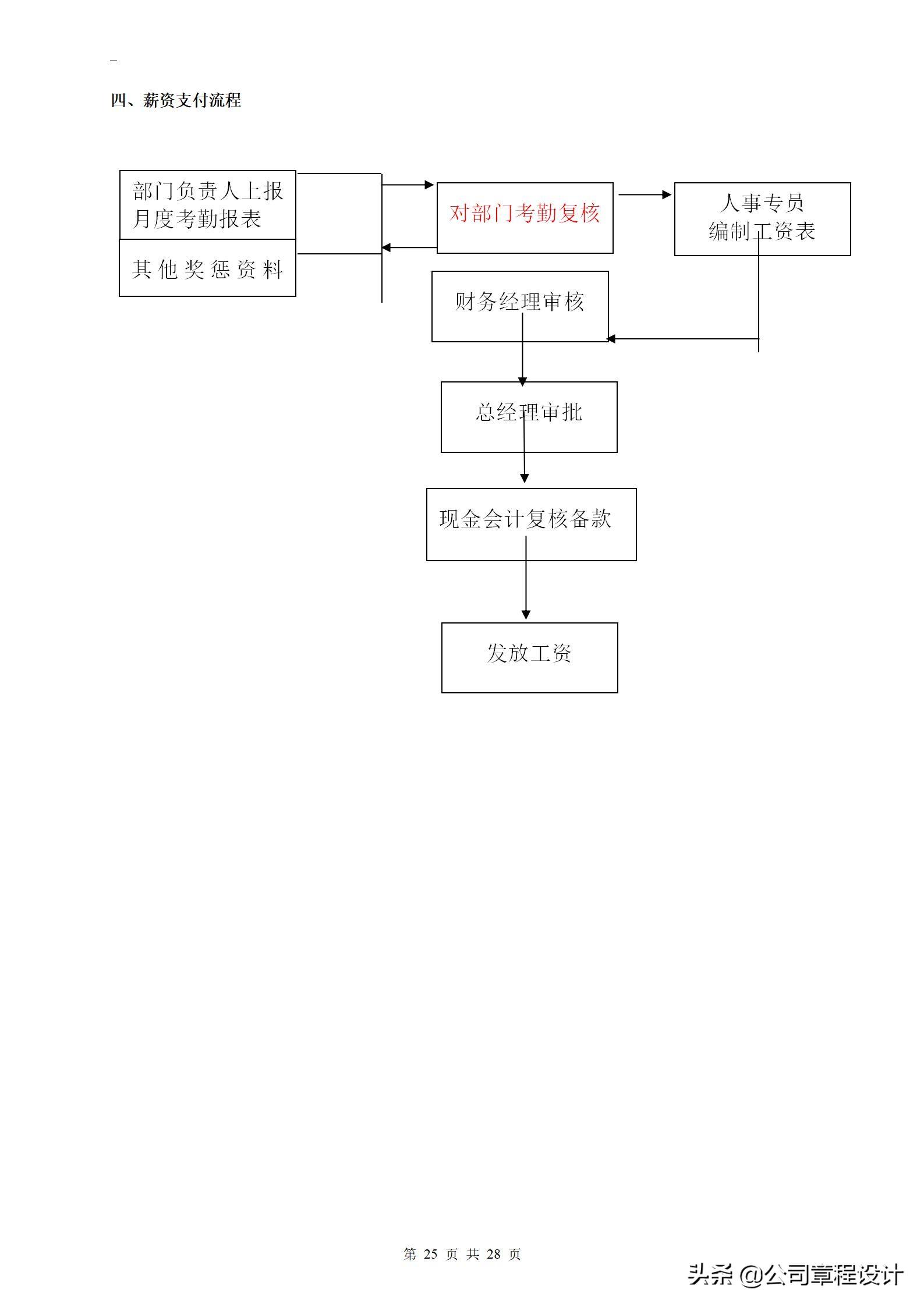 新编财务管理制度和流程图